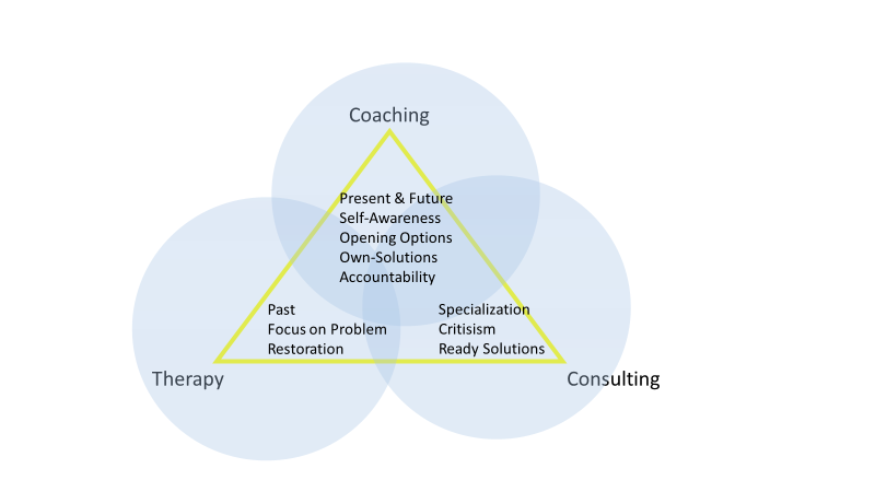 Coaching Therapy Consulting differences